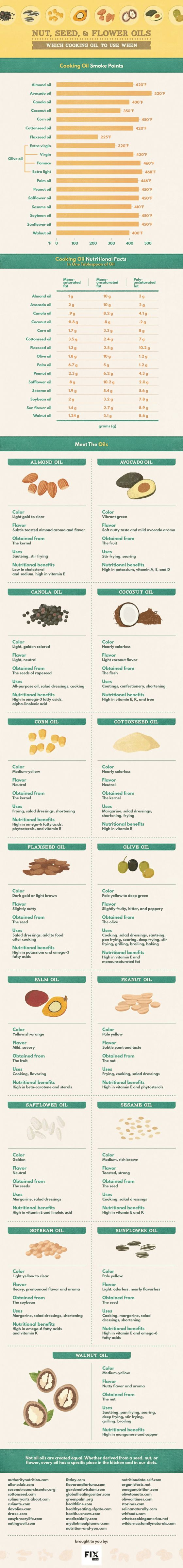 Nut, Seed and Flower Oils