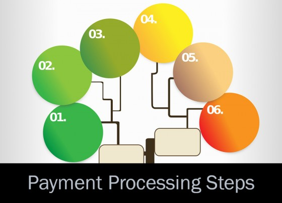 Payment Processing Steps