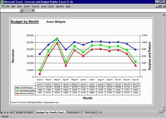 Forecast and Budget Builder Excel Screenshot