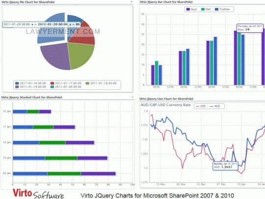 Virto JQuery Charts for SharePoint Screenshots - Free Software