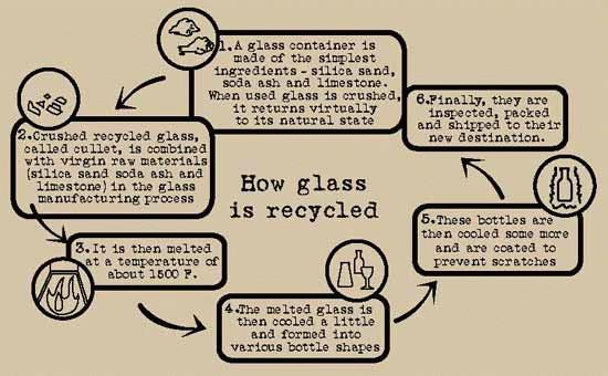 The Glass Recycling Chart