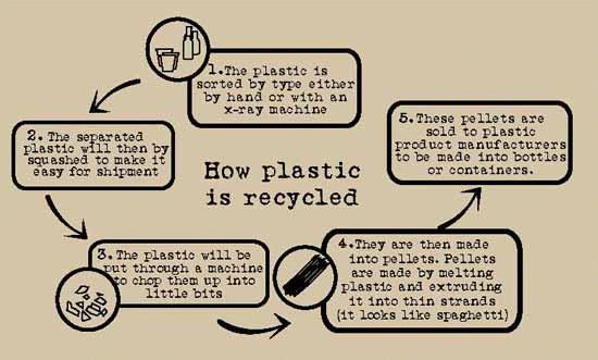 The Plastic Recycling Chart
